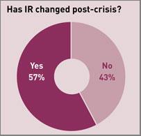 ir-post-crisis